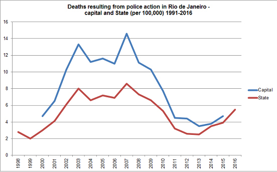 Rio de Janeiro: A War By Any Other Name | Small Wars Journal