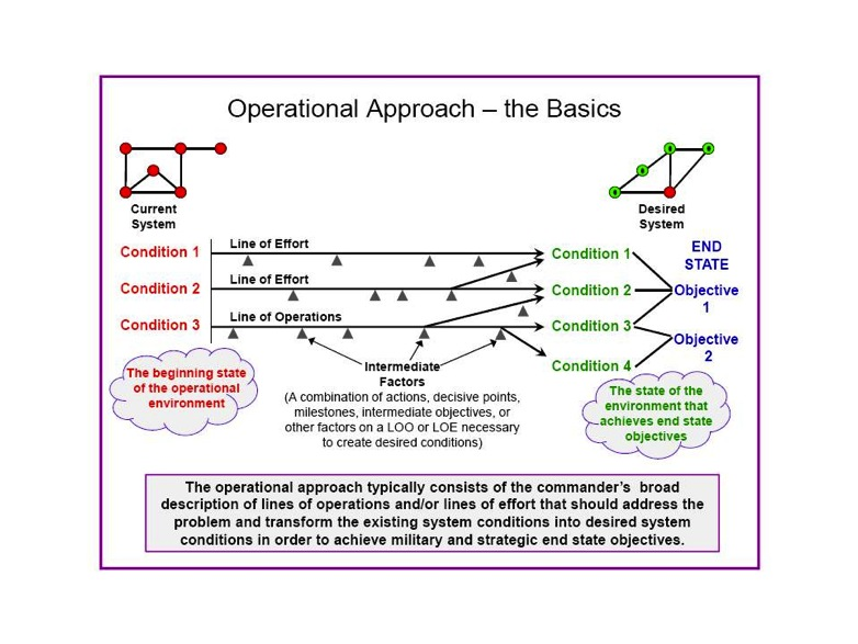 The Facets Of Mission Command