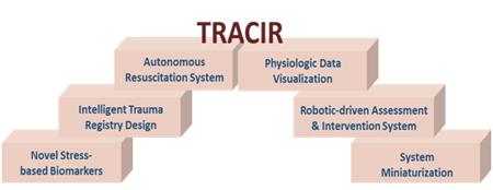 "TRAuma Care In a Rucksack"" (TRACIR), a Disruptive Technology Concept"