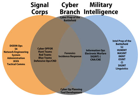 the impacts of cyber warfare A cyber conflict differs greatly from what we typically associate with a war there are no bombs bursting or gun fire it is a silent conflict that is hard to notice until you try an electronic.