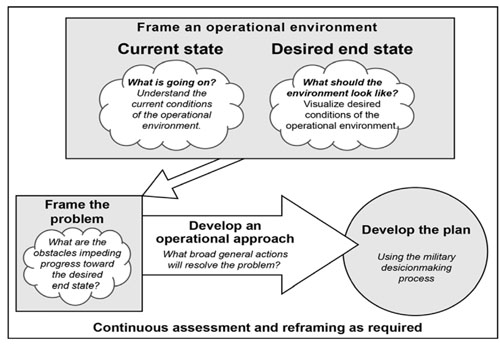 Elements Of Operational Art And Design