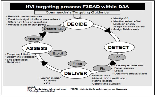 "F3EAD: Ops/Intel Fusion ""Feeds"" The SOF Targeting Process 