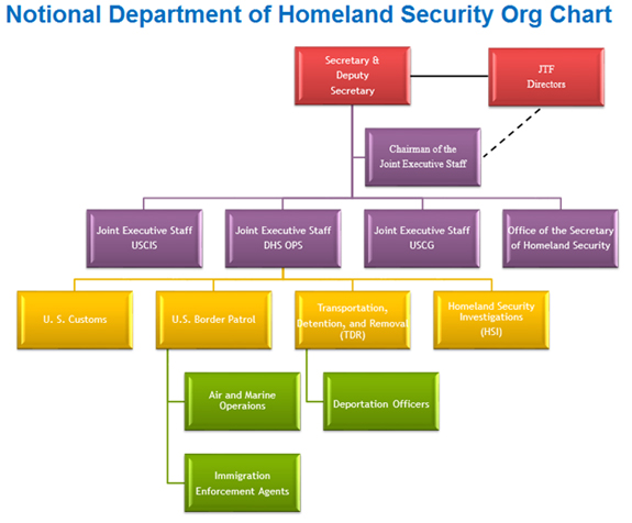 Dhs Next Moving Beyond Collaboration