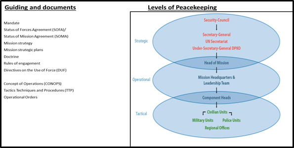 United Nations Peacekeeping Offensive Operations Theory And