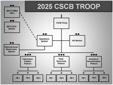 Figure 1 CSCB Troop Task Organization In 2025
