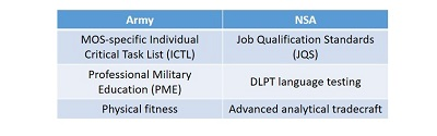 Balancing Army Readiness with NSA Mission: A Case Study of the 717th