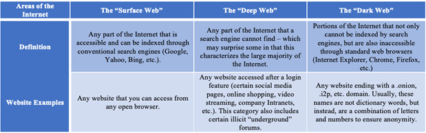 The Role of the Dark Web in Future Cyber Wars to Come
