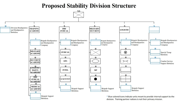 Stability Operations Division Table of Organization